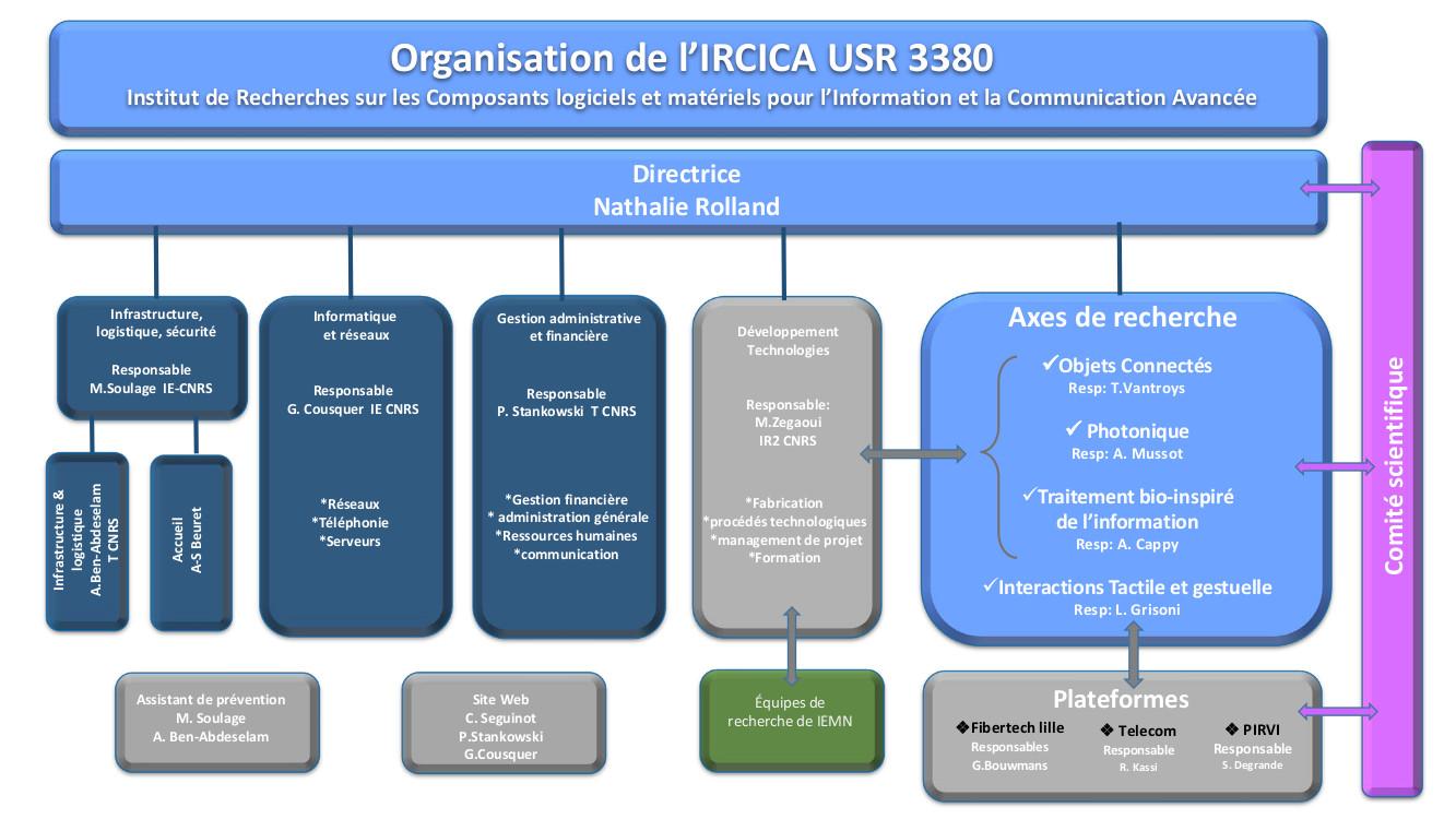 Organigramme de l'IRCICA (janvier 2018)